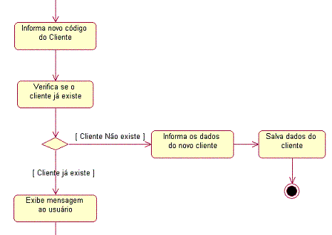 UML – Diagrama de Atividades