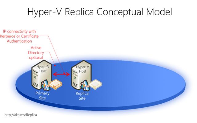 hyperVReplica